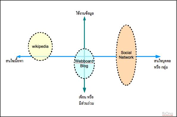Social Media Mapping